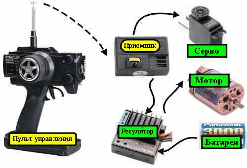 Радиоуправление как сделать пульт своими руками